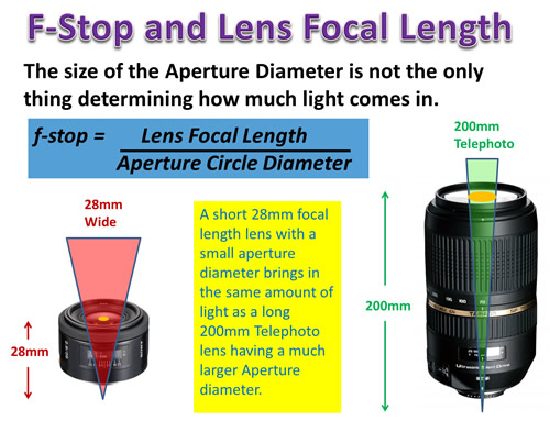 Camera Aperture Mathematics One