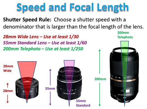 Shutter Speed And Focal Length Pbp Photos By Passy