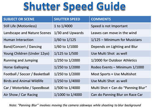 How to do Sports Photography Shutter Ten