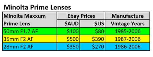 Minolta Prime Lenses Table 07